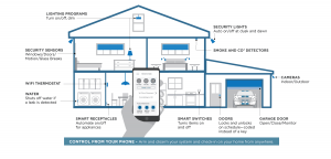 smart-home-diagram-1550x985